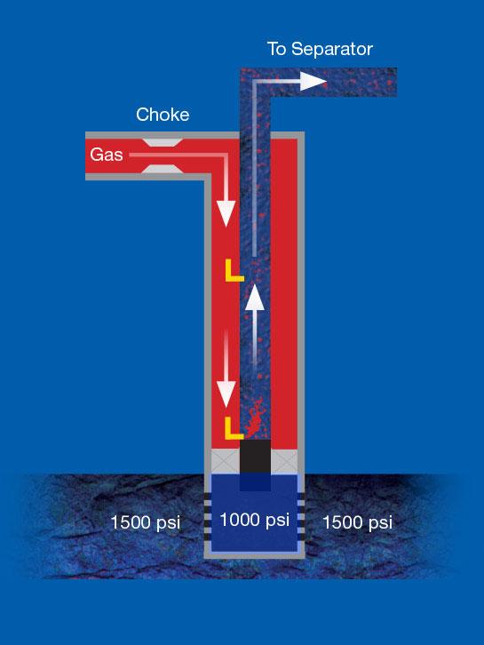 Gas Lift System Design