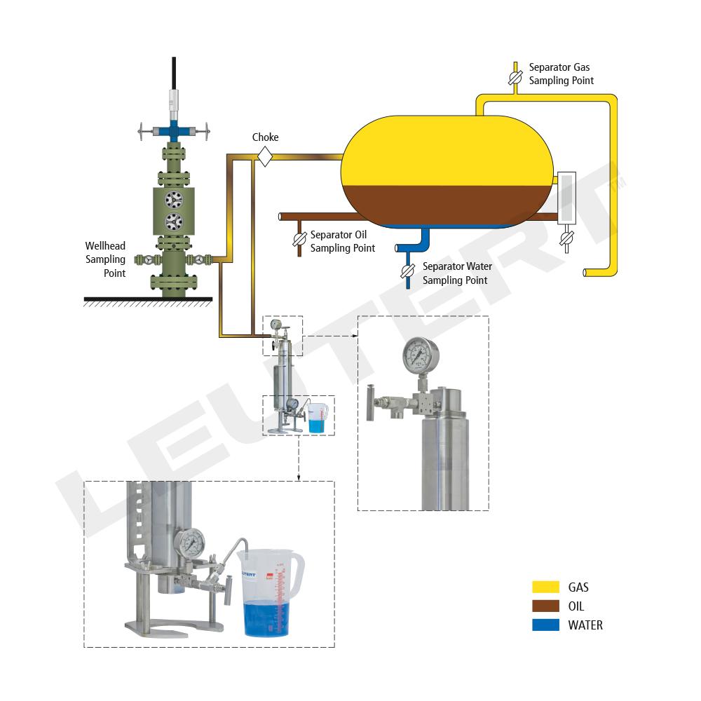 Wellhead Sampling Kit Wsk Leutert Gas Lift Schematic Of The